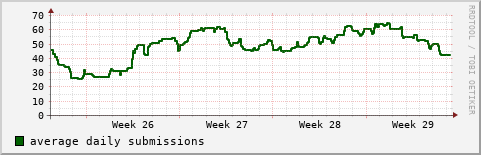 daily submission rate graph